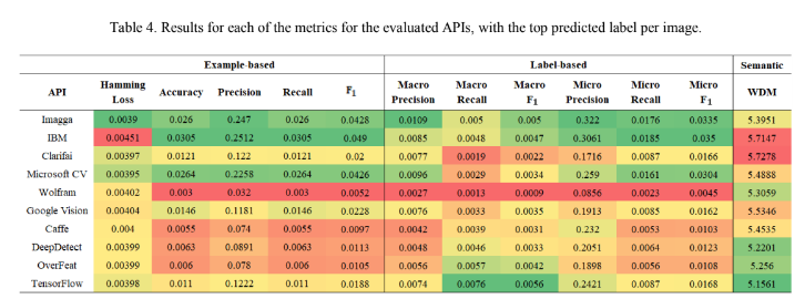 Semantic Comparison of State-of-the-Art Deep Learning Methods for Image Multi-Label Classification table 4