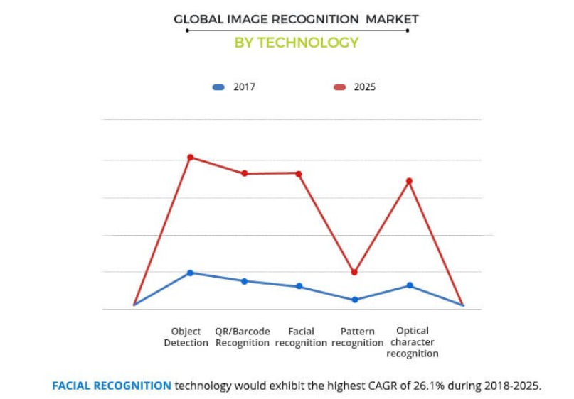 facial recognition market growth chart
