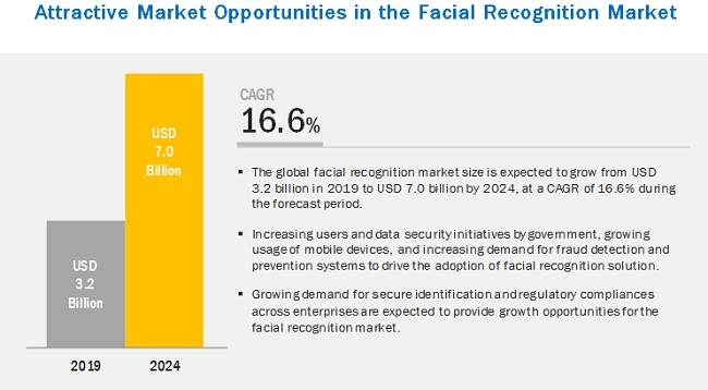 facial recognition market expectation