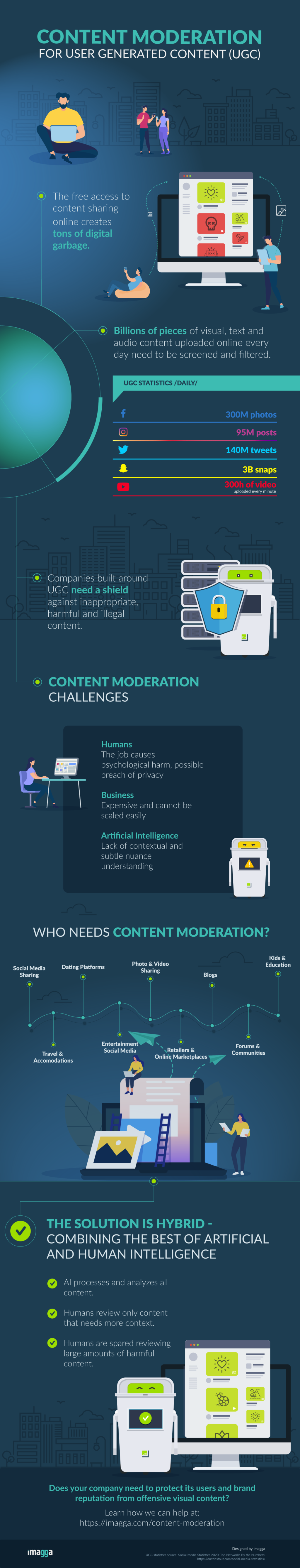 Content Moderation for UGC Infographic Imagga