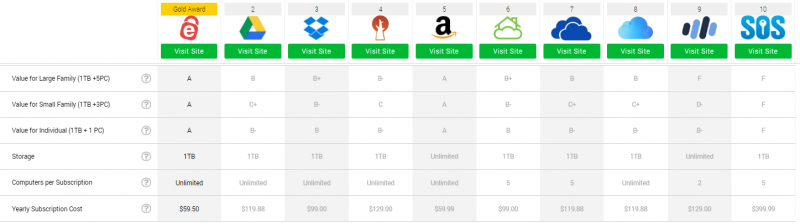 Pricing Cloud Storage