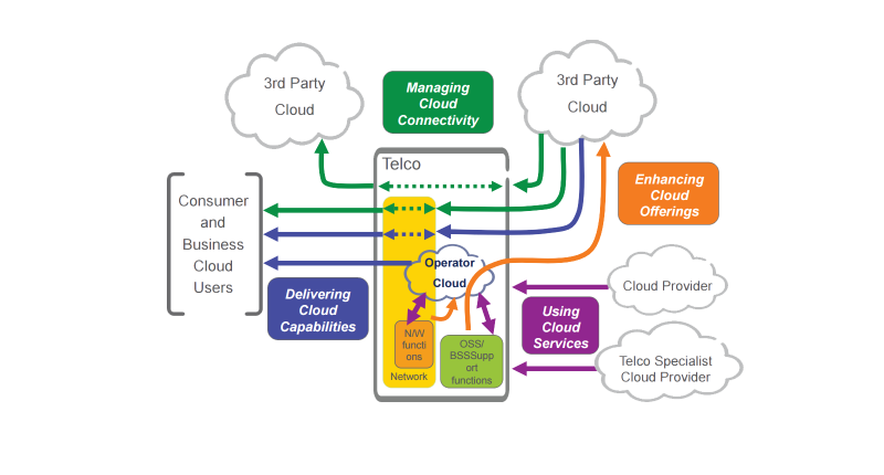 Telecom Cloud Example
