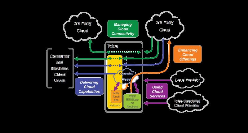 Telecom Cloud Example